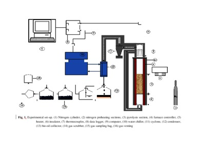 Valorization of Bambara groundnut shell via intermediate